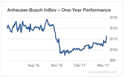 Why AB InBev Stock Is Rated A 'Sell' Today - Anheuser