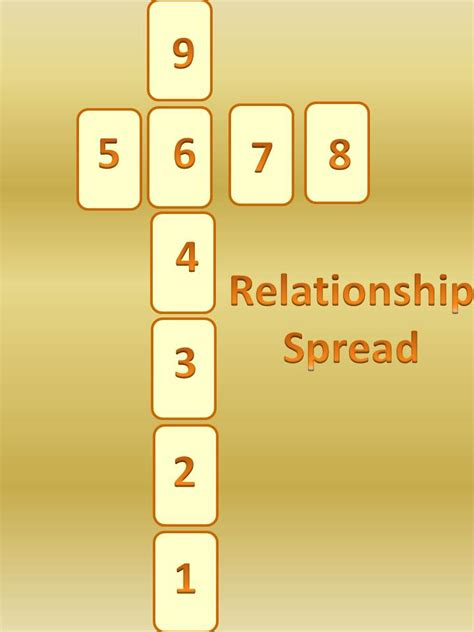 Tarot Card Spreads | Different Types | Free Reading