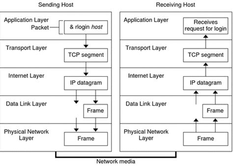 How the TCP/IP Protocols Handle Data Communications