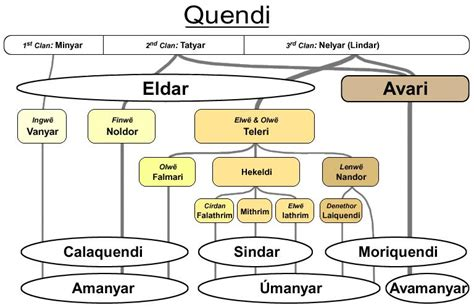 Sindar   The One Wiki to Rule Them All   FANDOM powered by