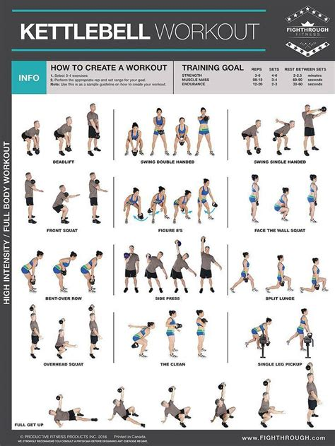 Kettlebell Workout Poster | Exercise Publications