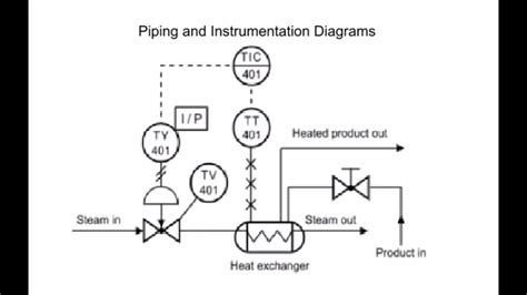 How to Read Piping and Instrumentation Diagram(P&ID) - YouTube