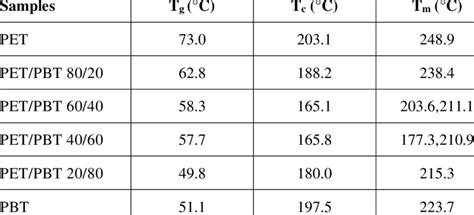 Thermal properties of PET, PBT and their blends