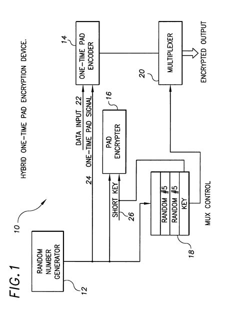 Patent US6363152 - Hybrid one time pad encryption and