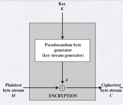 YHSCS :: Computer Security :: Lessons :: Stream Ciphers